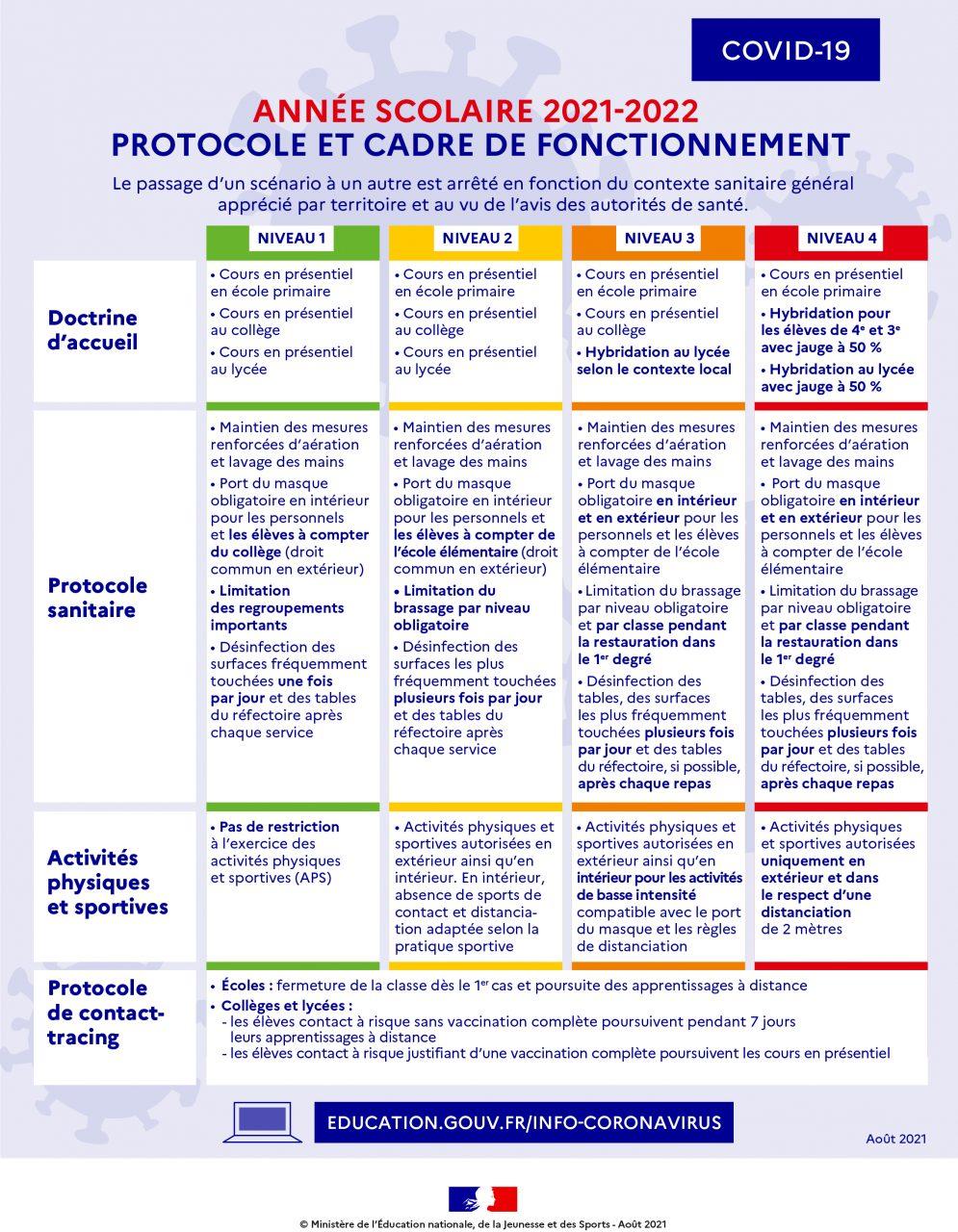 Année 2021/2022 – Protocole et cadre de fonctionnement